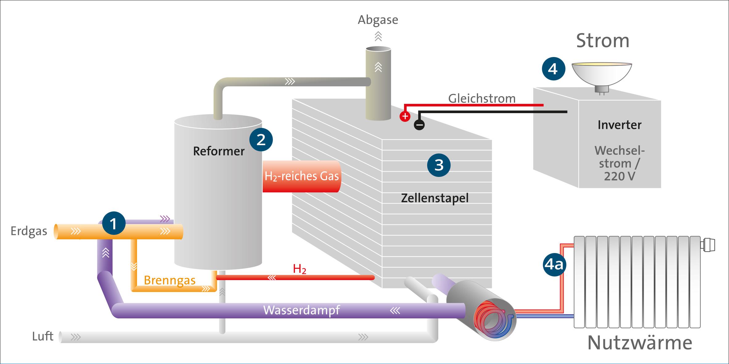 kosten brennstoffzellenheizung