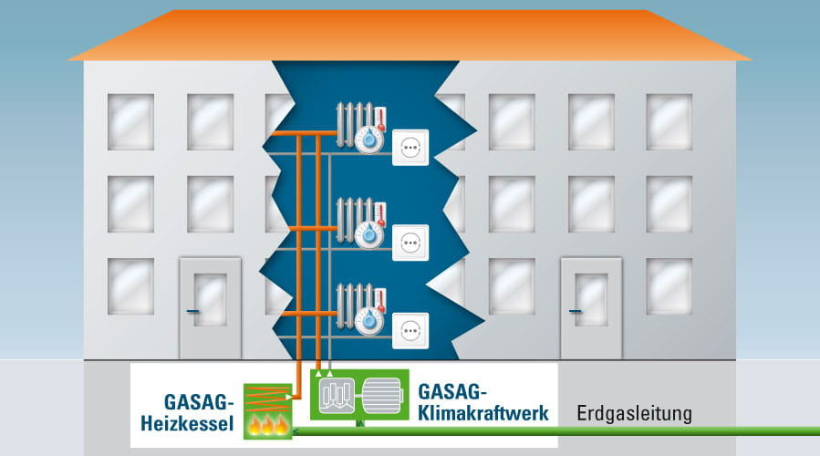 GASAG Wrme Vollcontracting